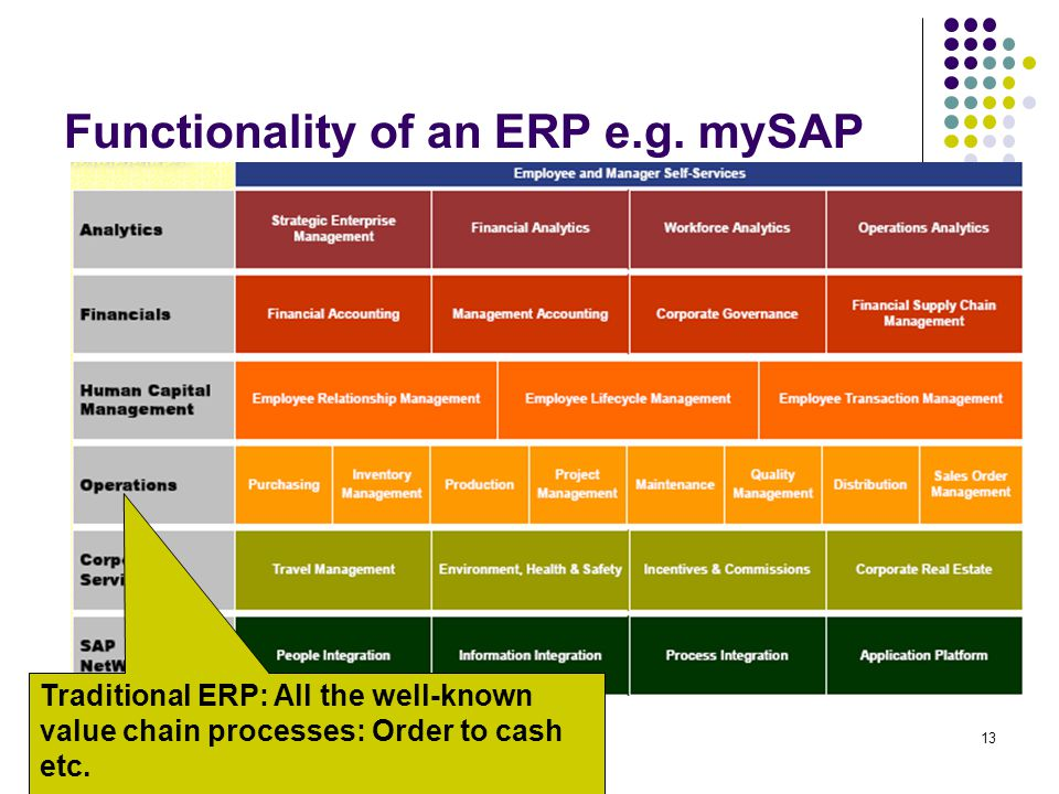 13 Functionality of an ERP e.g. mySAP Traditional ERP: All the well-known value chain processes: Order to cash etc.