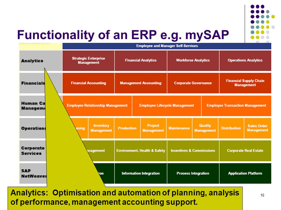 16 Functionality of an ERP e.g. mySAP Analytics: Optimisation and automation of planning, analysis of performance, management accounting support.