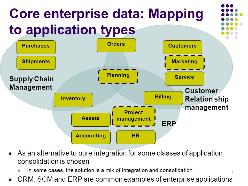 Core enterprise data: Mapping to application types As an alternative to pure integration for some classes of application consolidation is chosen In so