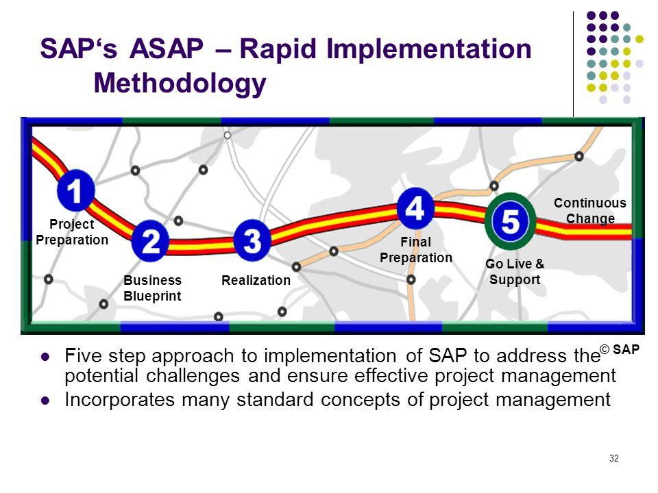 32 SAP's ASAP – Rapid Implementation Methodology Project Preparation Business Blueprint Realization Final Preparation Go Live & Support Continuous Cha