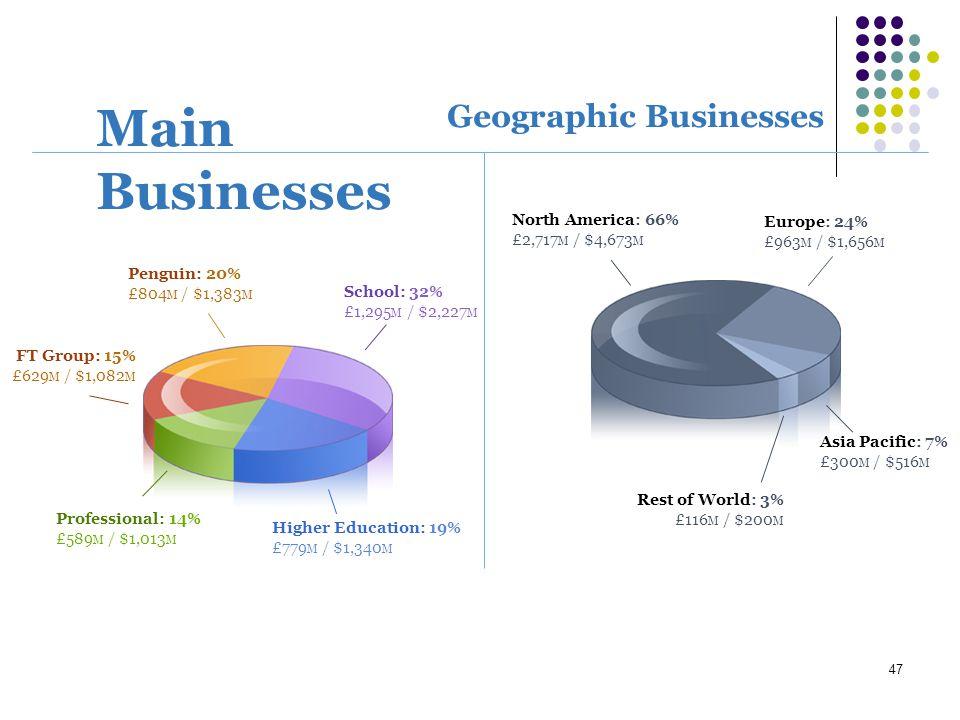 47 Geographic Businesses Penguin: 20% £804 M / $1,383 M FT Group: 15% £629 M / $1,082 M Professional: 14% £589 M / $1,013 M Higher Education: 19% £779