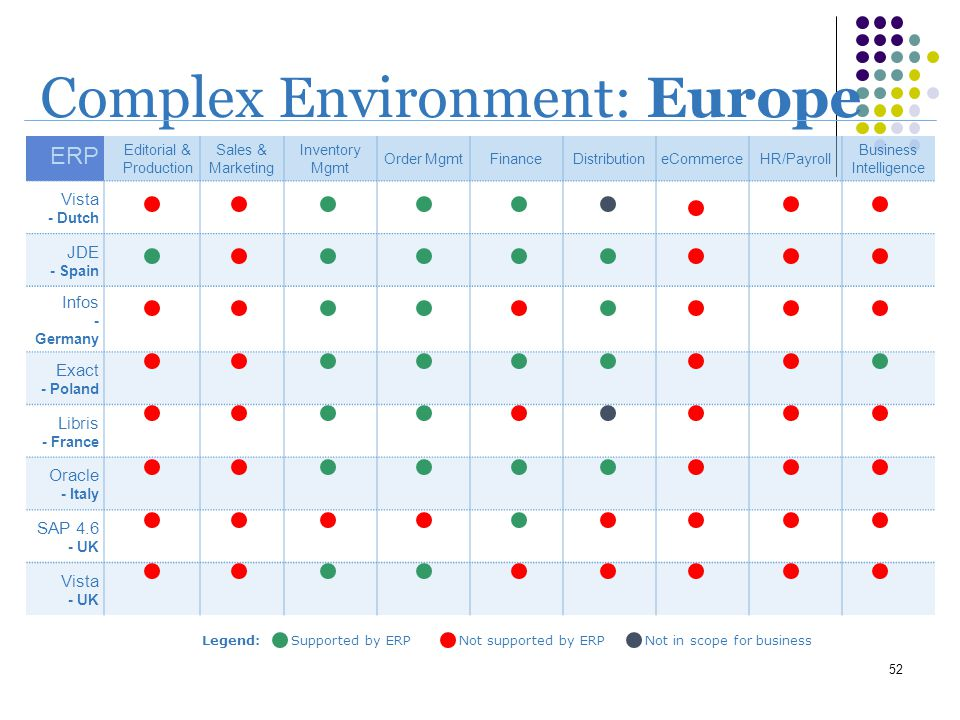 52 ERP Editorial & Production Sales & Marketing Inventory Mgmt Order MgmtFinanceDistributioneCommerceHR/Payroll Business Intelligence Vista - Dutch JD