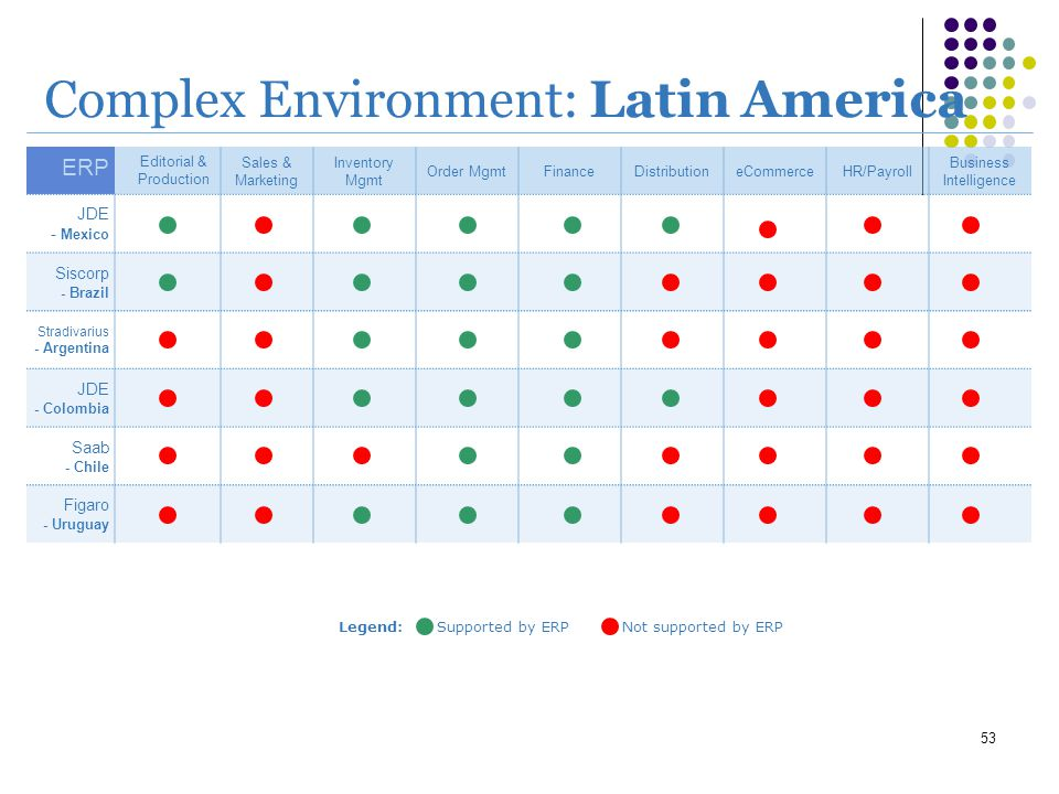 53 Complex Environment: Latin America ERP Editorial & Production Sales & Marketing Inventory Mgmt Order MgmtFinanceDistributioneCommerceHR/Payroll Bus