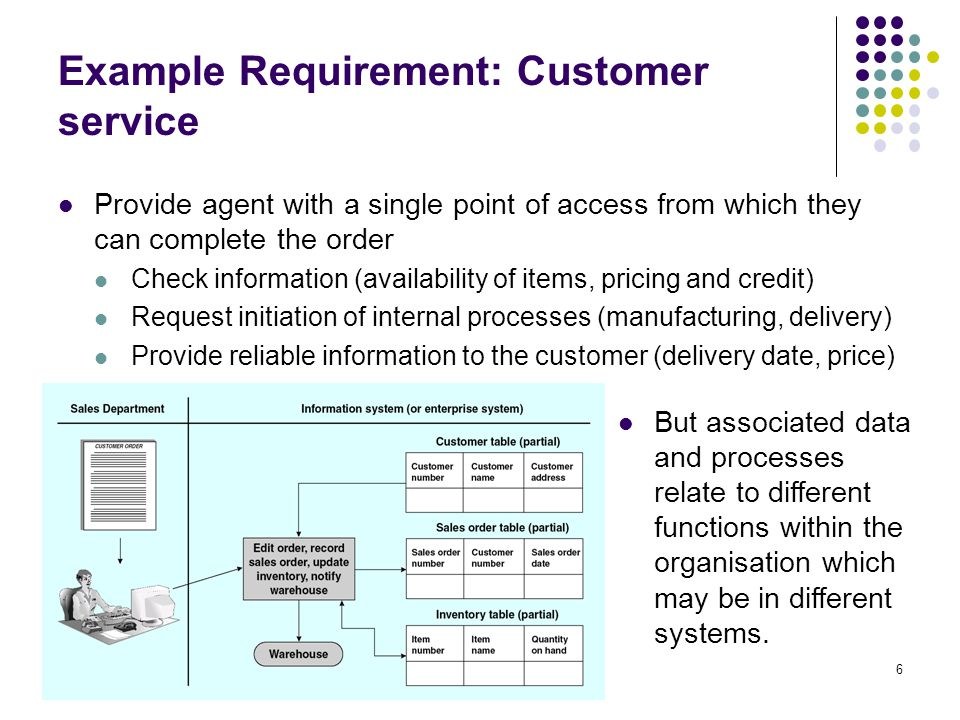 6 Example Requirement: Customer service Provide agent with a single point of access from which they can complete the order Check information (availabi