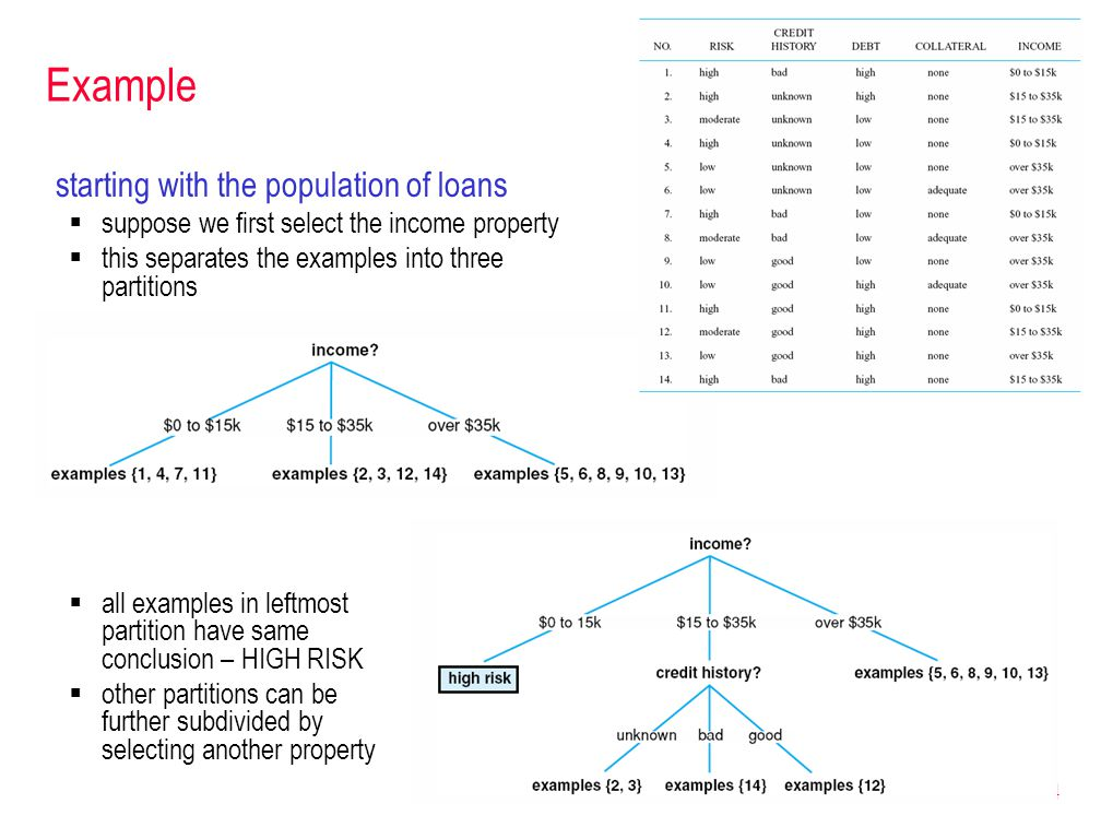14 Example starting with the population of loans  suppose we first select the income property  this separates the examples into three partitions  all examples in leftmost partition have same conclusion – HIGH RISK  other partitions can be further subdivided by selecting another property