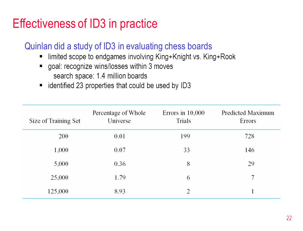 22 Effectiveness of ID3 in practice Quinlan did a study of ID3 in evaluating chess boards  limited scope to endgames involving King+Knight vs. King+R