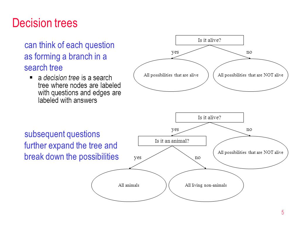 5 Decision trees can think of each question as forming a branch in a search tree  a decision tree is a search tree where nodes are labeled with questions and edges are labeled with answers Is it alive.