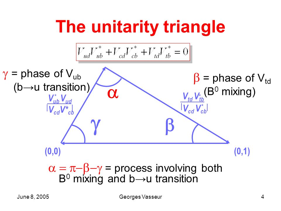 June 8, 2005Georges Vasseur5 CP violation in the interference between mixing and decay For a CP final state f CP, time-dependent asymmetry is: With C  0 : Direct CP violationS  0 : Indirect CP violation Final State Amplitudes from mixing B0B0 B0B0 f CP Mixing (q/p)