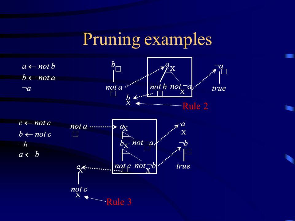 Pruning examples a  not b b  not a ¬a b not a X a not b not ¬a ¬a¬a true X c  not c b  not c ¬b a  b not a X ¬b¬b true c not c ¬a¬a b not ¬b a no