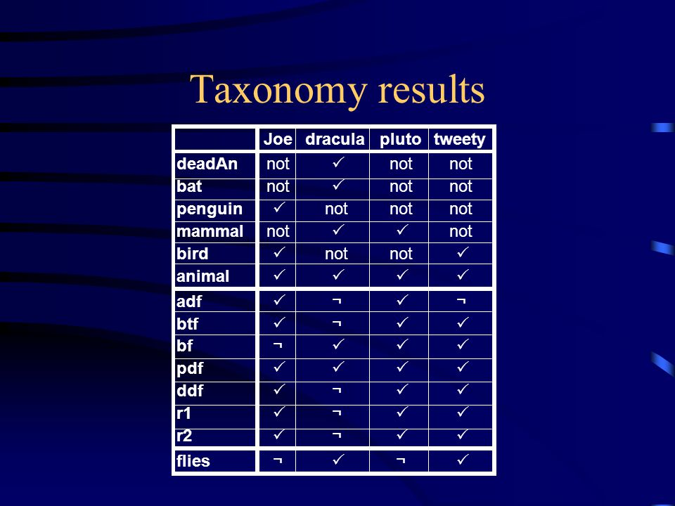 Taxonomy results Joedraculaplutotweety deadAnnot  batnot  penguin  not mammalnot  bird  not  animal  adf  ¬  ¬ btf  ¬  bf¬  pdf  ddf  ¬  r1  ¬  r2  ¬  flies¬  ¬ 