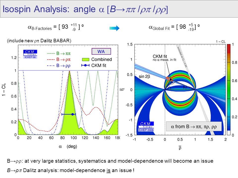 Isospin Analysis: angle  B→  /  /  B→  : at very large statistics, systematics and model-dependence will become an issue B→ρ  Dalitz analysis: model-dependence is an issue .