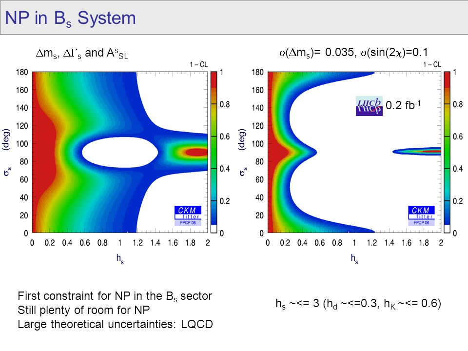 0.2 fb -1  (  m s )= 0.035,  (sin(2  )=0.1  m s,  s and A s SL First constraint for NP in the B s sector Still plenty of room for NP Large theo