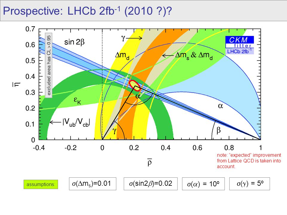 Prospective: LHCb 2fb -1 (2010 ).