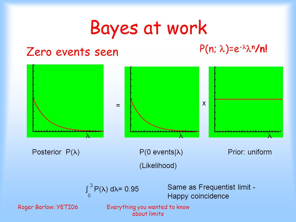 Roger Barlow: YETI06Everything you wanted to know about limits Bayes at work = x P(0 events| ) (Likelihood) Prior: uniform Posterior P( )  3 P( ) d = 0.95 0 Same as Frequentist limit - Happy coincidence Zero events seen P(n; )=e - n /n!
