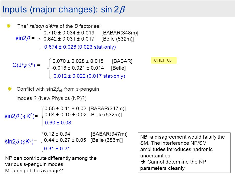 """Inputs (major changes): sin 2  """"The"""" raison d'être of the B factories: ICHEP '06 Conflict with sin2  eff from s-penguin modes ? (New Physics (NP)?)"""