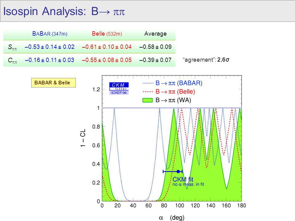 Isospin Analysis: B→  B A B AR (347m) Belle (532m) Average S  –0.53 ± 0.14 ± 0.02–0.61 ± 0.10 ± 0.04–0.58 ± 0.09 C  –0.16 ± 0.11 ± 0.03–0.55 ± 0.08 ± 0.05–0.39 ± 0.07 agreement : 2.6σ BABAR & Belle