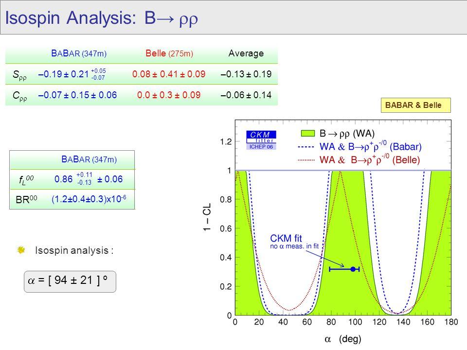Isospin Analysis: B→  B A B AR (347m) Belle (275m) Average S  –0.19 ± 0.210.08 ± 0.41 ± 0.09–0.13 ± 0.19 C  –0.07 ± 0.15 ± 0.060.0 ± 0.3 ± 0.09–0.06 ± 0.14 BABAR & Belle +0.05 -0.07  = [ 94 ± 21 ] º Isospin analysis : 0.86 ± 0.06 f L 00 B A B AR (347m) (1.2±0.4±0.3)x10 -6 BR 00 +0.11 -0.13