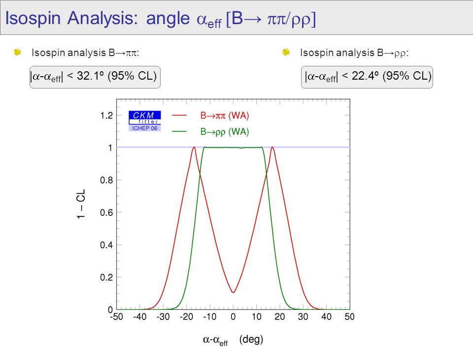 Isospin analysis B→  :Isospin analysis B→  : Isospin Analysis: angle  eff  B→  |  -  eff | < 22.4º (95% CL)|  -  eff | < 32.1º (95% CL)
