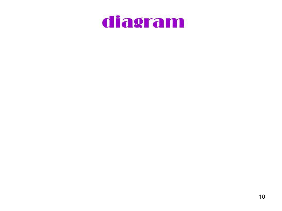 10 diagram