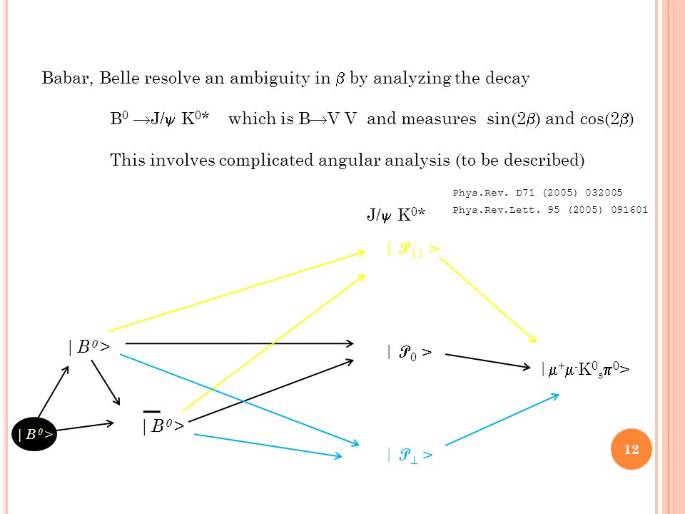 |B 0 > | P 0 > | P  > | P || > |+-K0s0>|+-K0s0> Babar, Belle resolve an ambiguity in  by analyzing the decay B 0  J/  K 0 * which is B  V V and measures sin(2  ) and cos(2  ) This involves complicated angular analysis (to be described) J/  K 0 * |B 0 > Phys.Rev.