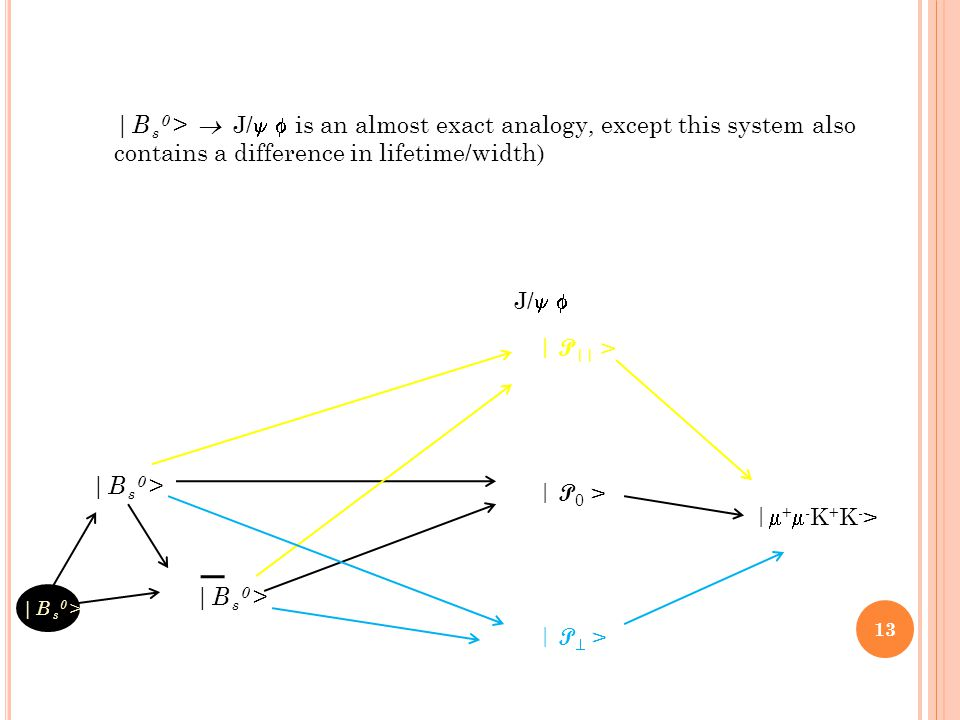  B s 0 >   P 0 >   P  >   P    >  +-K+K-> +-K+K-> J/   B s 0 >  J/  is an almost exact analogy, except this system also contains a differe