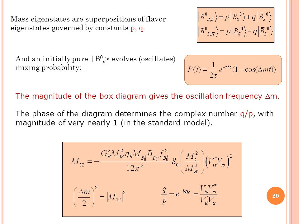 The magnitude of the box diagram gives the oscillation frequency m.