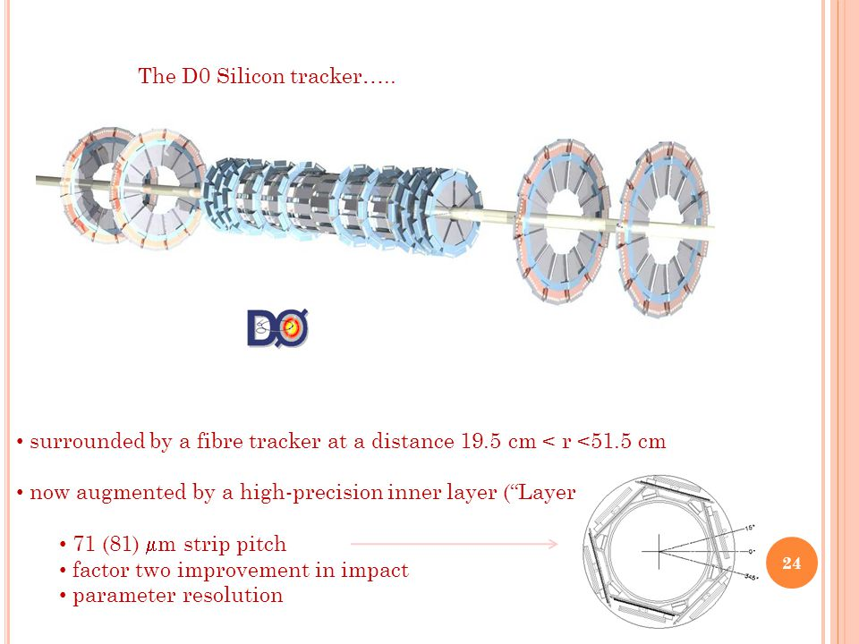 The D0 Silicon tracker…..