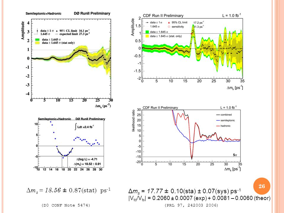Δm s = 17.77 ± 0.10(sta) ± 0.07(sys) ps -1 |V td /V ts | = 0.2060 ± 0.0007 (exp) + 0.0081 – 0.0060 (theor) (PRL 97, 242003 2006) Δ m s = 18.56 ± 0.87(stat) ps -1 (D0 CONF Note 5474) 26