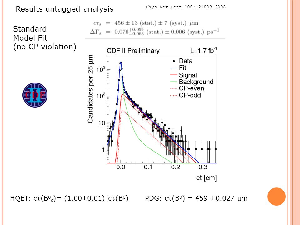 Results untagged analysis Standard Model Fit (no CP violation) HQET: c  (B 0 s )= (1.00±0.01) c  (B 0 ) PDG: c  (B 0 ) = 459 ±0.027 m Phys.Rev.Lett.100:121803,2008 36
