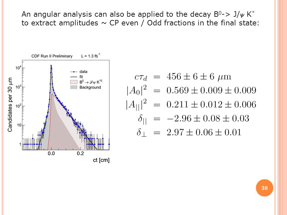 An angular analysis can also be applied to the decay B 0 -> J/K * to extract amplitudes ~ CP even / Odd fractions in the final state: 38