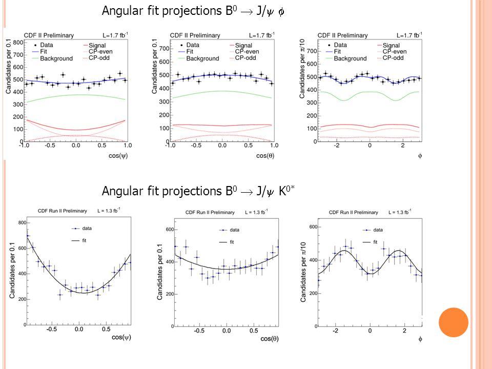 Angular fit projections B 0  J/  K 0* Angular fit projections B 0  J/  39
