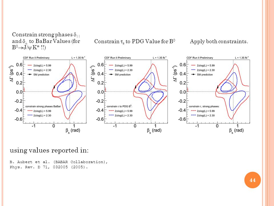 Constrain strong phases  || and   to BaBar Values (for B 0  J/  K* !!) Constrain  s to PDG Value for B 0 Apply both constraints.