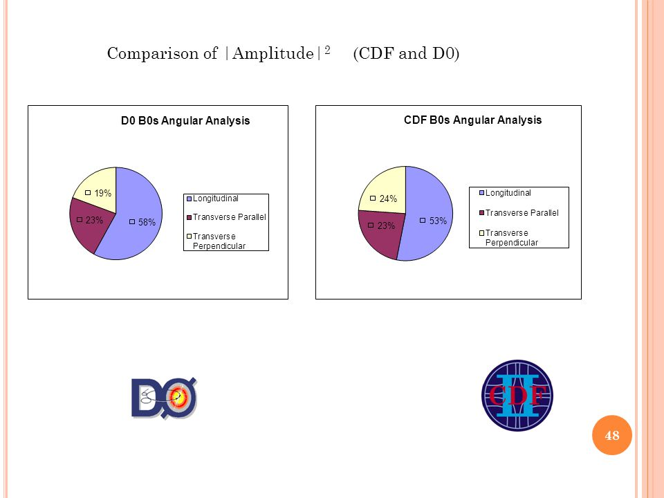 Comparison of |Amplitude| 2 (CDF and D0) 48