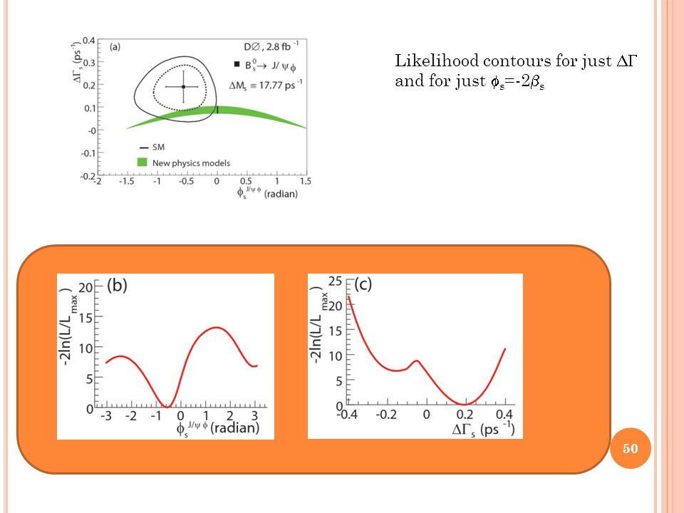 Likelihood contours for just  and for just  s =-2  s 50