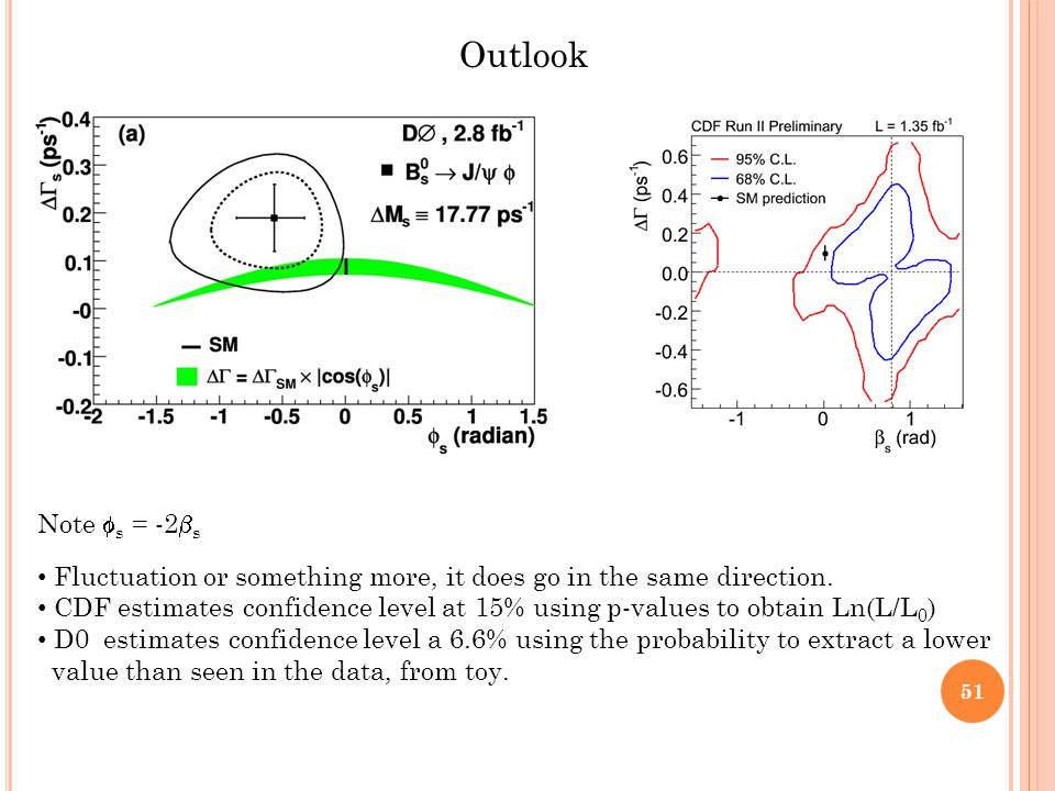 Outlook Note  s = -2  s Fluctuation or something more, it does go in the same direction.