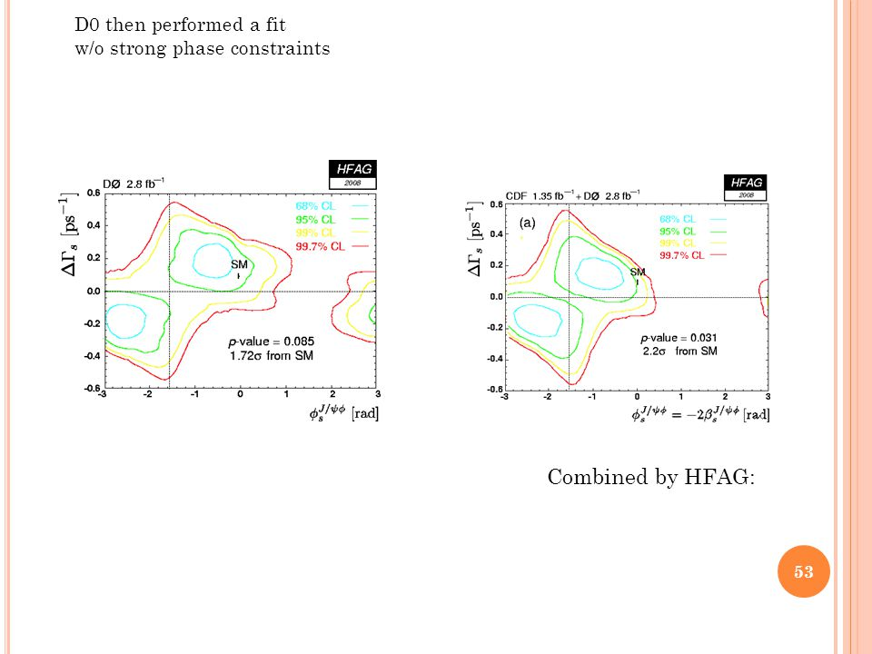 Combined by HFAG: D0 then performed a fit w/o strong phase constraints 53