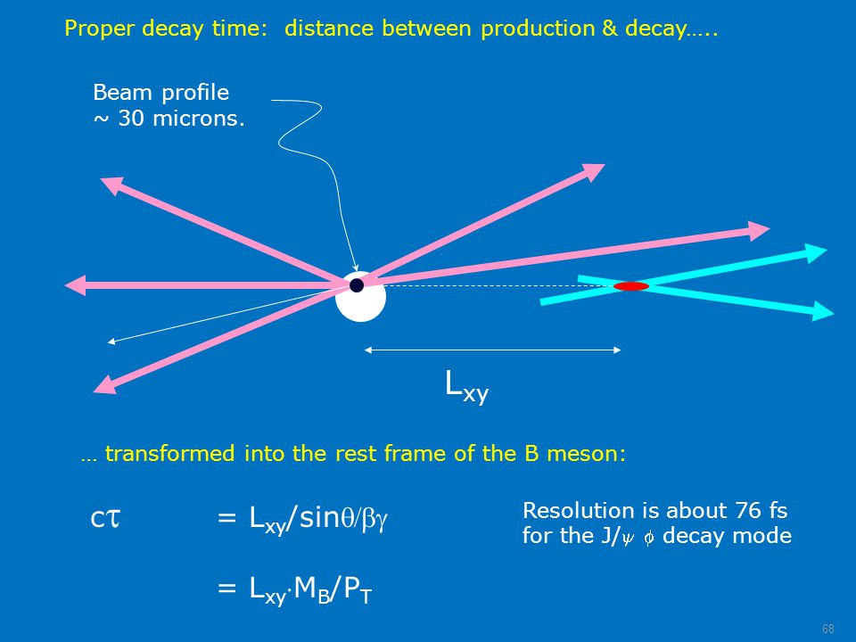 Proper decay time: distance between production & decay….. Beam profile ~ 30 microns. L xy c  = L xy /sin = L xy M B /P T … transformed into the