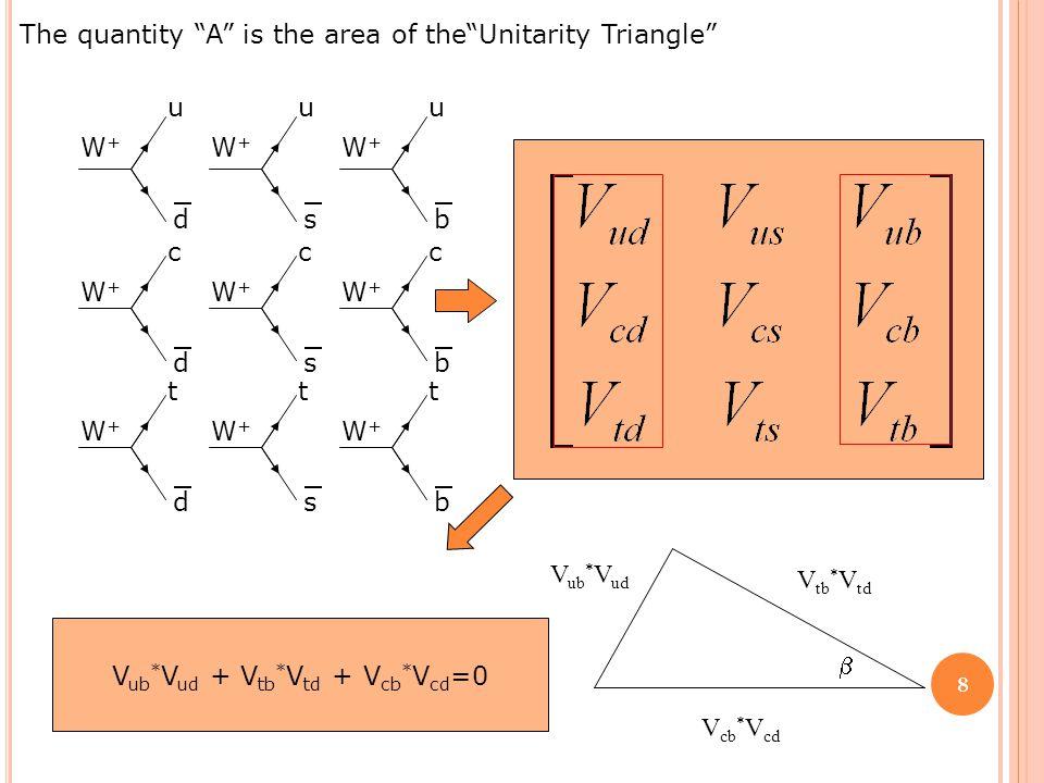 V ub * V ud + V tb * V td + V cb * V cd =0 The quantity A is the area of the Unitarity Triangle V ub * V ud V tb * V td V cb * V cd  W+W+ u d W+W+ u s W+W+ u b W+W+ c d W+W+ c s W+W+ c b W+W+ t d W+W+ t s W+W+ t b 8