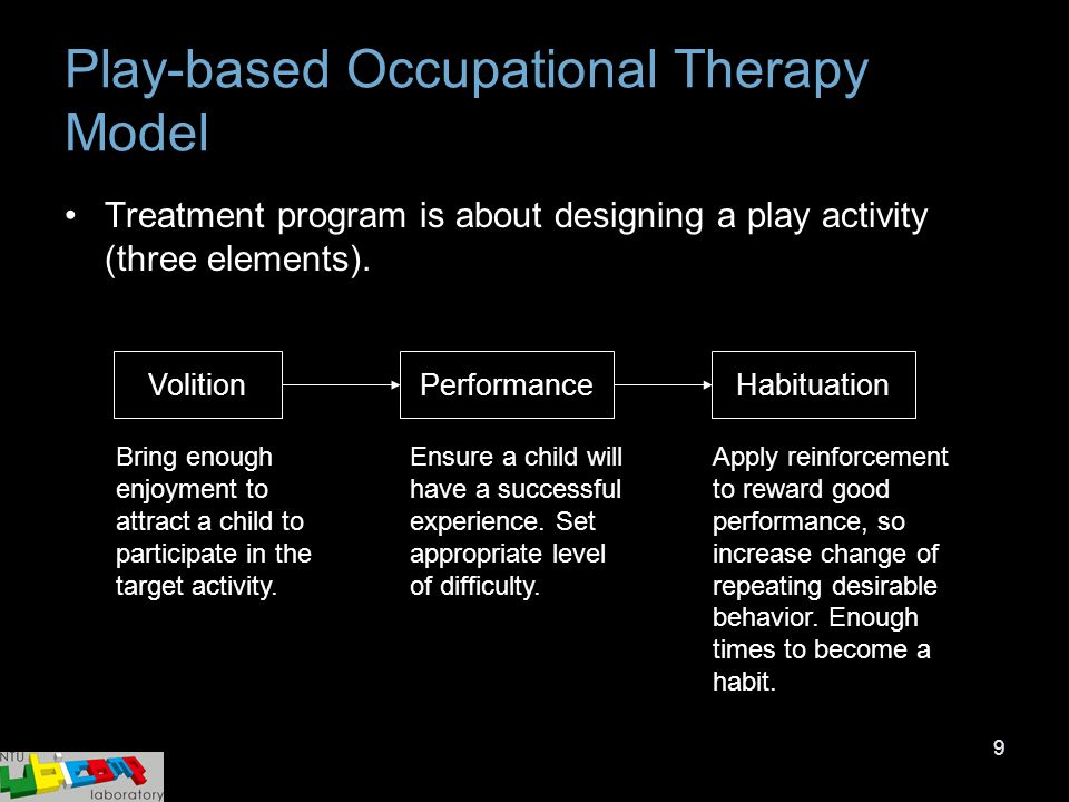 9 Play-based Occupational Therapy Model Treatment program is about designing a play activity (three elements). VolitionPerformanceHabituation Bring en