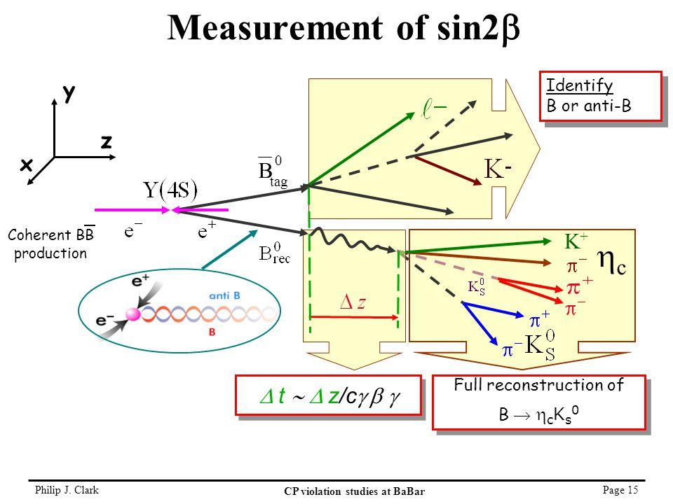 Philip J. Clark CP violation studies at BaBar Page 15 Measurement of sin2  0 tag B Coherent BB production Identify B or anti-B Identify B or anti-B z