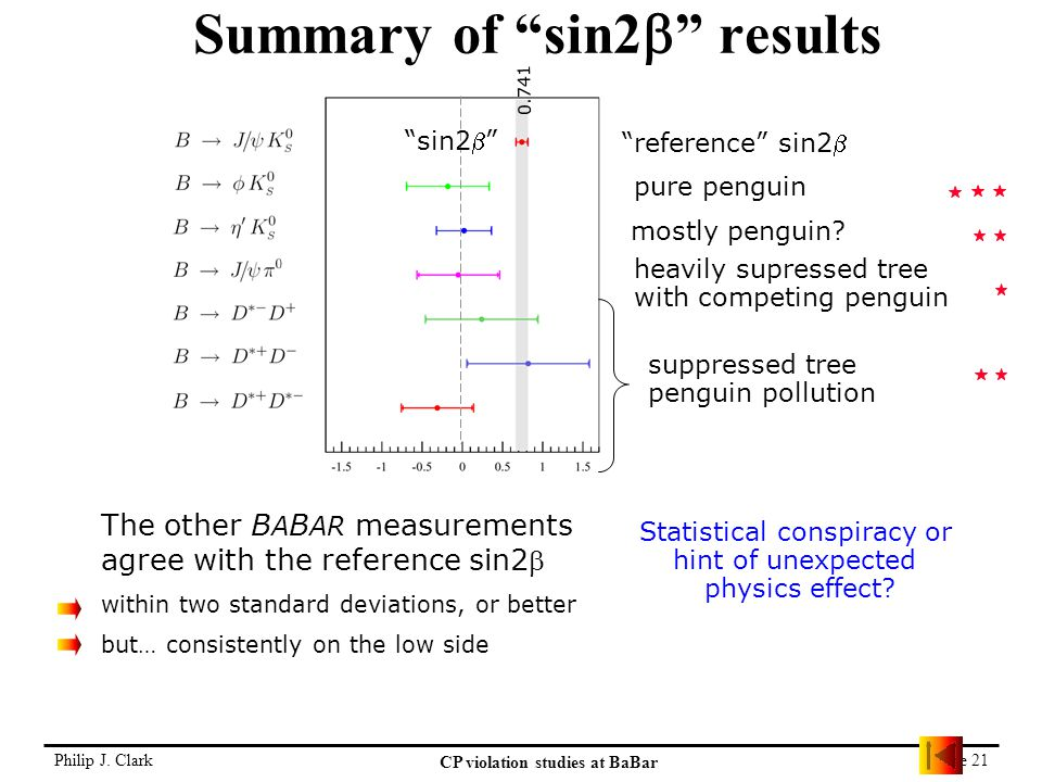 """Philip J. Clark CP violation studies at BaBar Page 21 Summary of """"sin2  """" results """"reference"""" sin2 pure penguin mostly penguin? heavily supressed tr"""