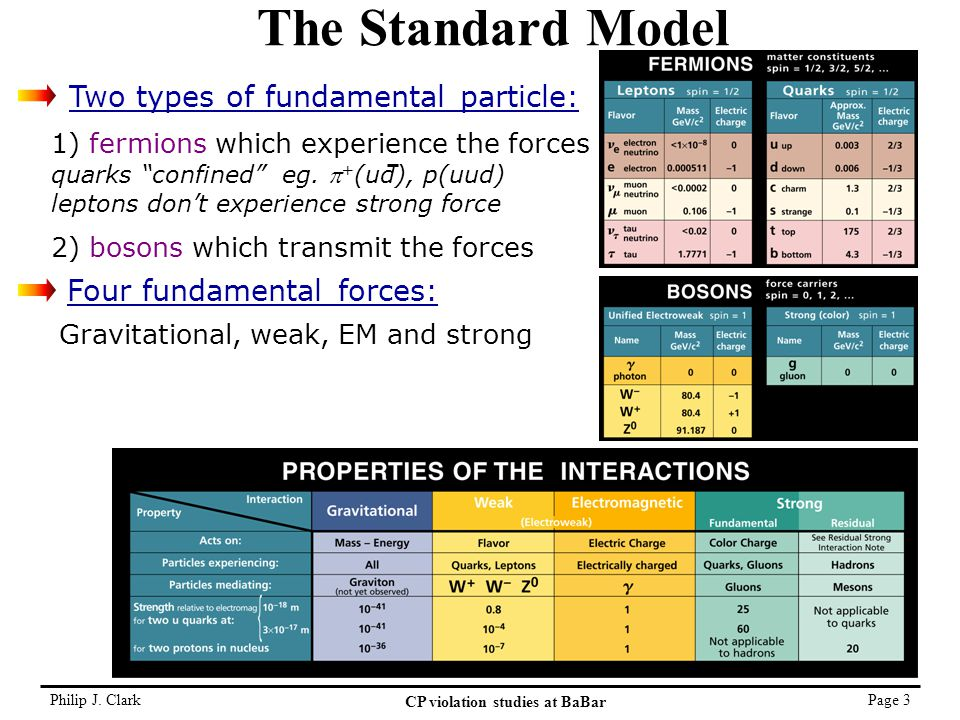 Philip J. Clark CP violation studies at BaBar Page 3 The Standard Model Gravitational, weak, EM and strong 1) fermions which experience the forces qua