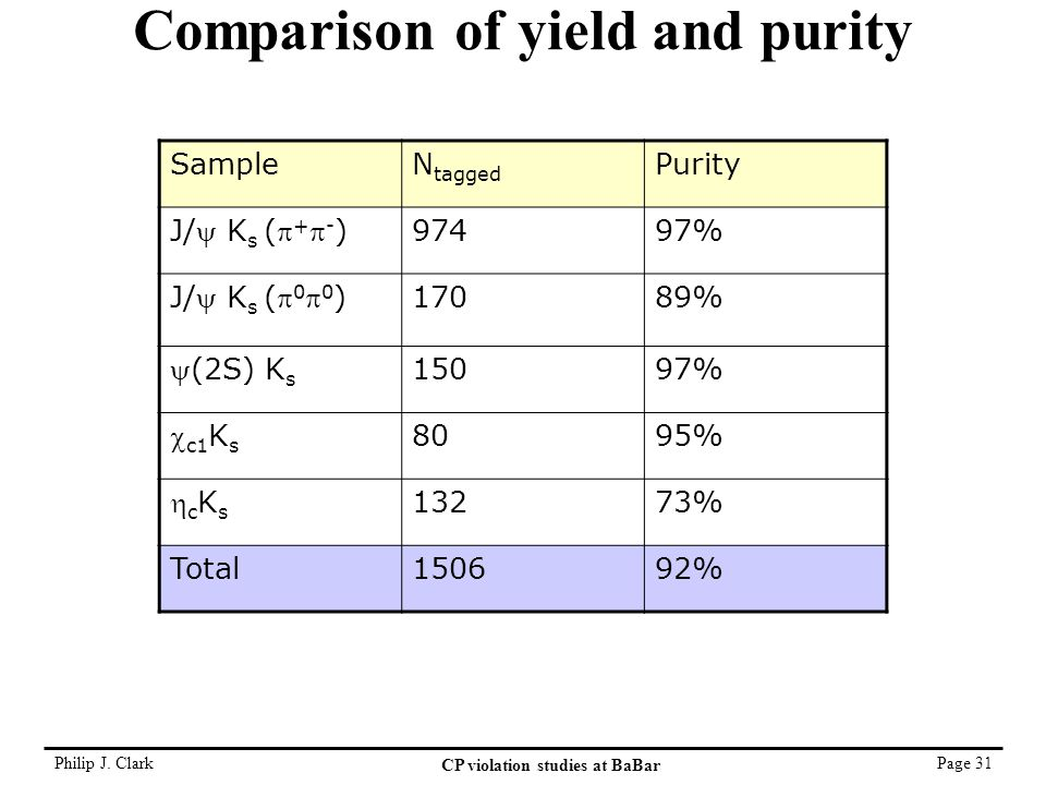 Philip J. Clark CP violation studies at BaBar Page 31 Comparison of yield and purity SampleN tagged Purity J/ K s ( +  - ) 97497% J/ K s ( 0  0