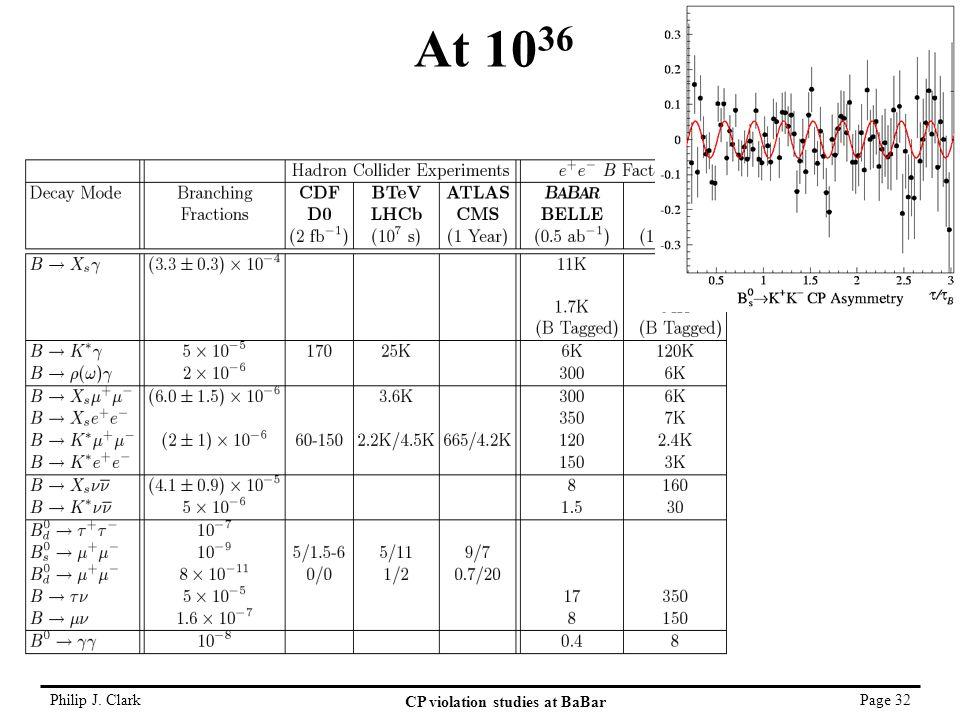 Philip J. Clark CP violation studies at BaBar Page 32 SLAC-PUB-8970 At 10 36