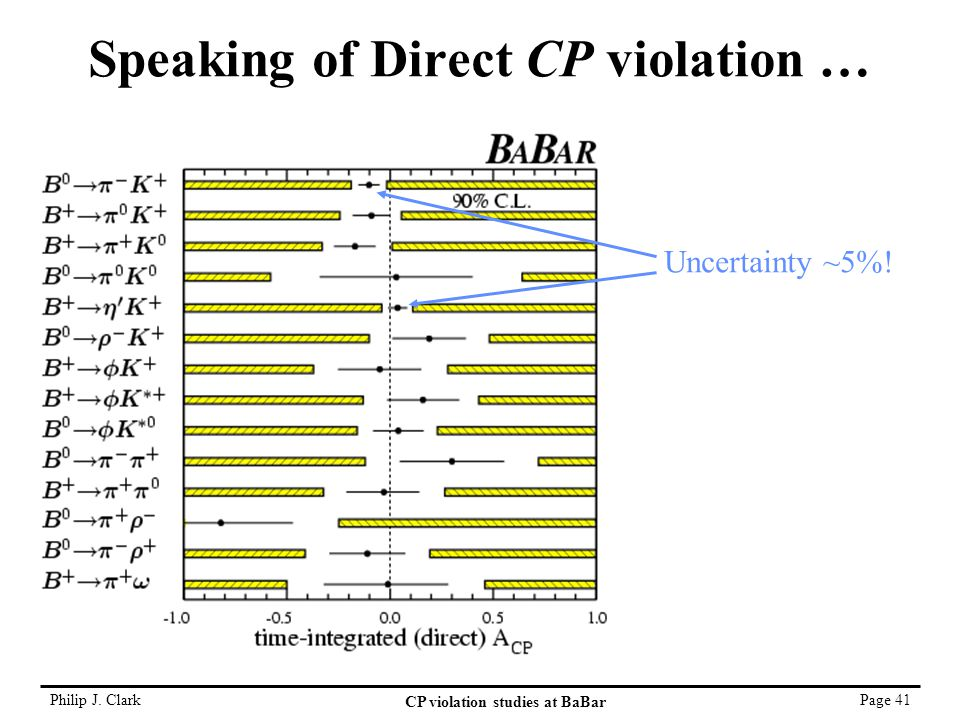 Philip J. Clark CP violation studies at BaBar Page 41 Speaking of Direct CP violation … Uncertainty ~5%!