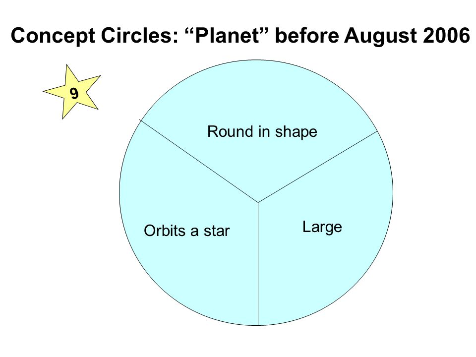Round in shape Orbits a star Large Concept Circles: Planet before August 2006 9