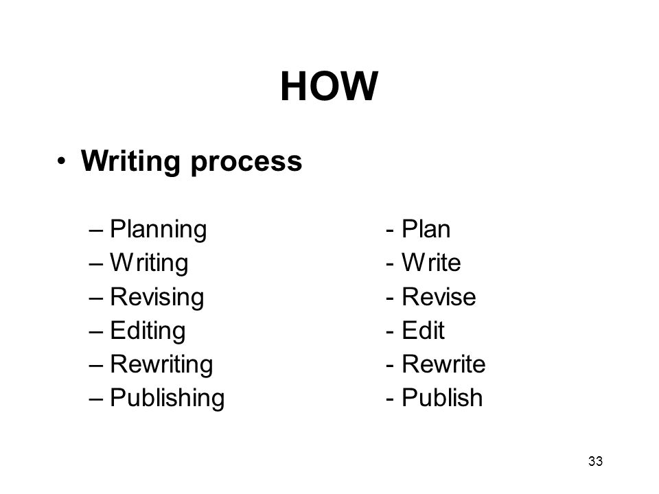 33 HOW Writing process –Planning- Plan –Writing- Write –Revising- Revise –Editing- Edit –Rewriting- Rewrite –Publishing- Publish