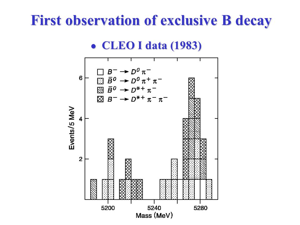 First observation of exclusive B decay CLEO I data (1983) CLEO I data (1983)