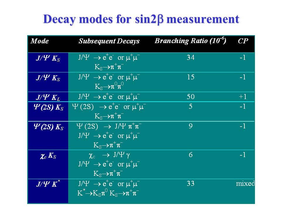 Decay modes for sin2  measurement Decay modes for sin2  measurement