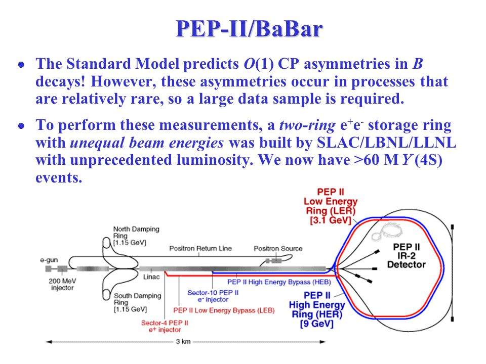 PEP-II/BaBar The Standard Model predicts O(1) CP asymmetries in B decays.